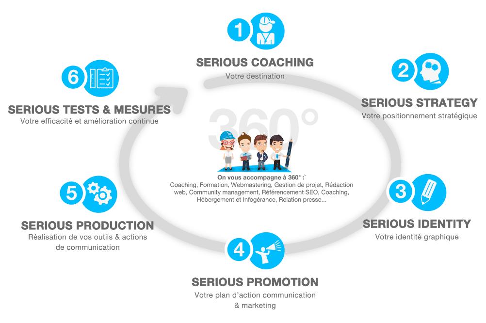 methode-serious-team-360-innovation-agence-communication-Yvelines-78